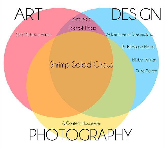 Top Design Blogs