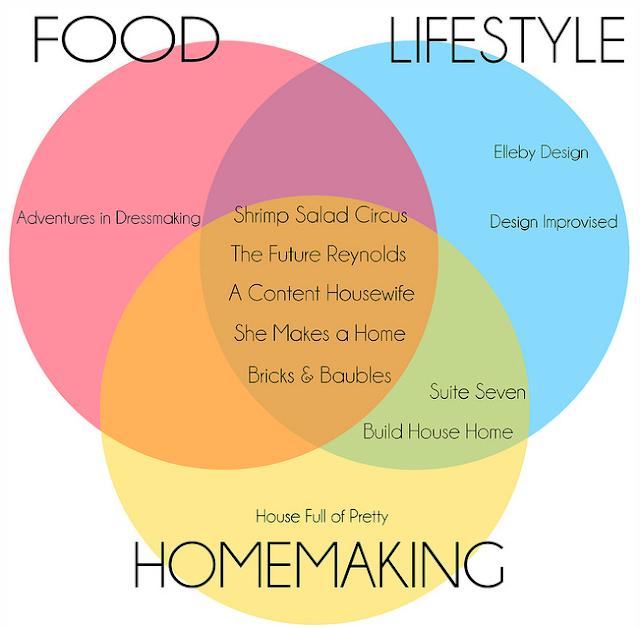 Top Lifestyle Blogs