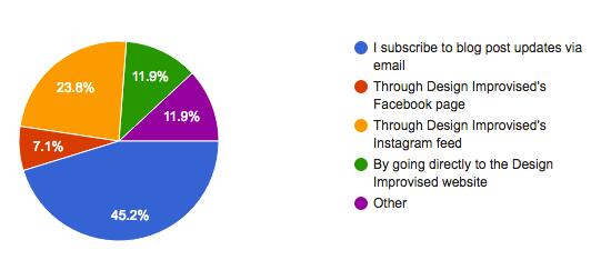2016 Design Improvised Reader Survey: The Results!